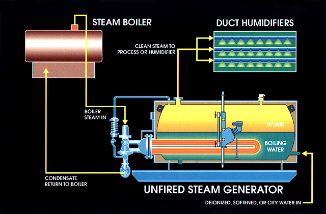 Unfired Steam Generators