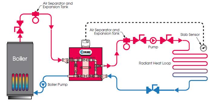 Heat Transfer Package